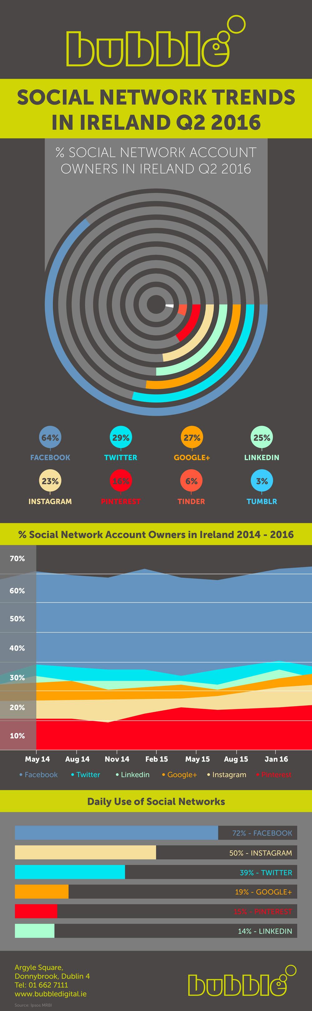 Social media stats Ireland - Q2 2016.